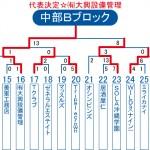 2013ビクトリー杯 沖縄・中部Bブロックトーナメント表