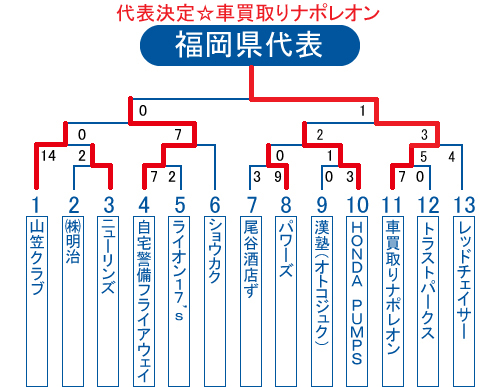 2013年ビクトリー杯福岡県大会