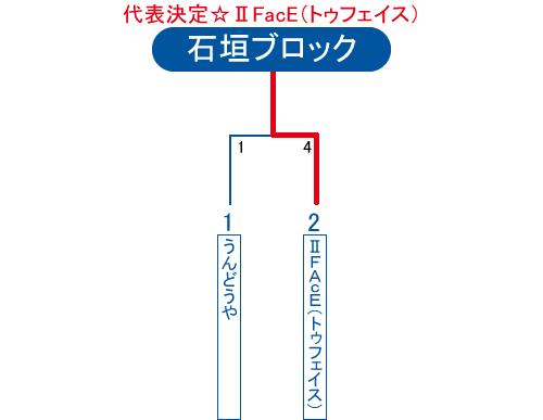 2013年ビクトリー杯沖縄地区石垣ブロック