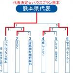 2013ビクトリー杯・熊本県トーナメント表