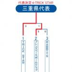 2013ビクトリー杯・三重県トーナメント表