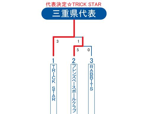 2013年ビクトリー杯三重県大会