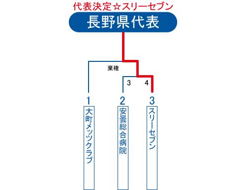 2013年ビクトリー杯長野県大会