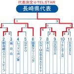2013ビクトリー杯・長崎県トーナメント表