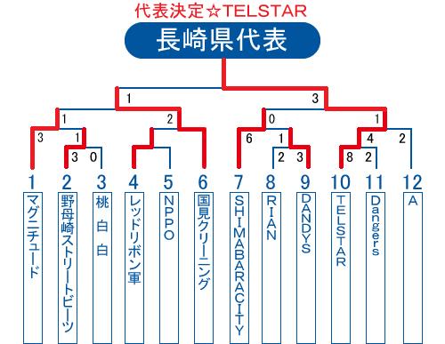 2013年ビクトリー杯長崎県大会