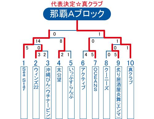 2013年ビクトリー杯沖縄地区那覇Aブロック