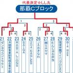 2013ビクトリー杯 沖縄・那覇Cブロックトーナメント表