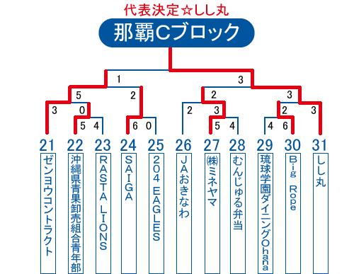 2013年ビクトリー杯沖縄地区那覇Cブロック