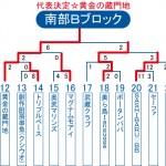 2013ビクトリー杯 沖縄・南部Bブロックトーナメント表