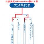2013ビクトリー杯・大分県トーナメント表