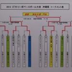 2013ビクトリー杯・沖縄県トーナメント表