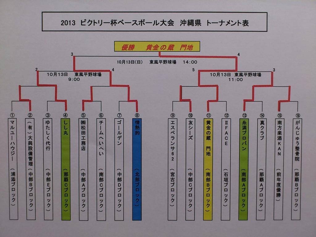 2013年ビクトリー杯沖縄県大会