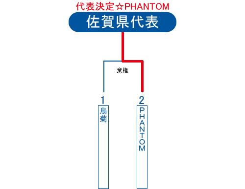 2013年ビクトリー杯佐賀県大会