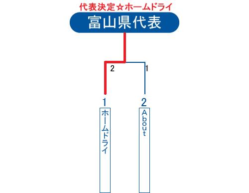 2013年ビクトリー杯富山県大会