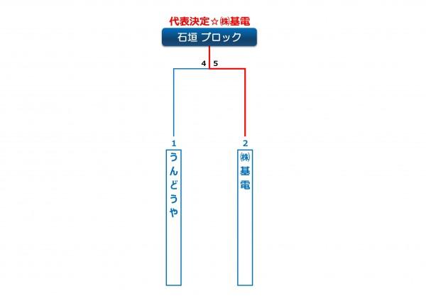2014年ビクトリー杯沖縄地区石垣ブロック