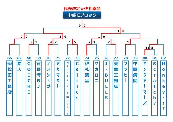 2014年ビクトリー杯沖縄地区中部Eブロック