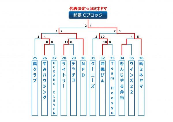 2014年ビクトリー杯沖縄地区那覇Cブロック