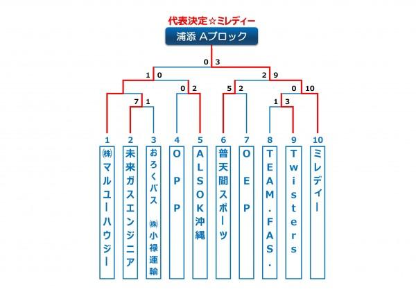 2014年ビクトリー杯沖縄地区浦添Aブロック