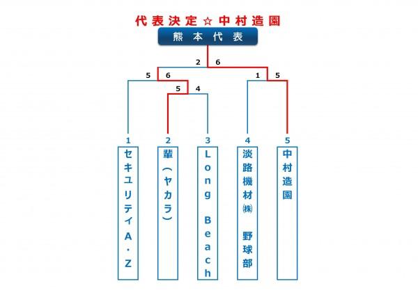 2014年ビクトリー杯熊本県大会トーナメント