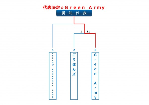 2014年ビクトリー杯愛知県大会トーナメント