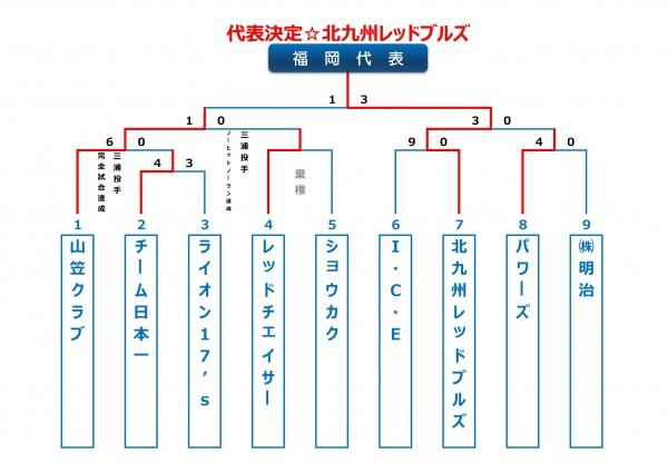2014年ビクトリー杯福岡県大会トーナメント