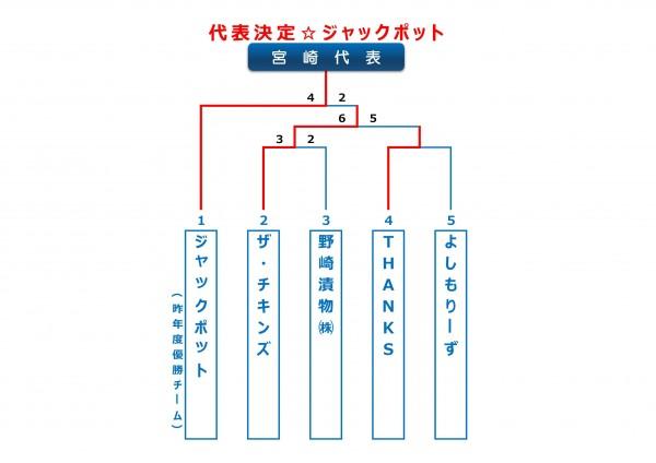 2014年ビクトリー杯宮崎県大会トーナメント