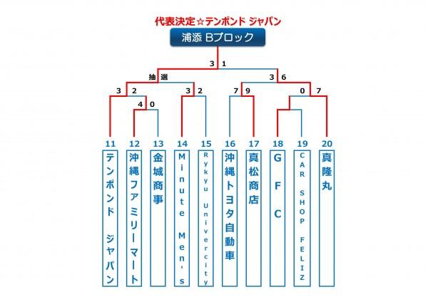 2014年ビクトリー杯沖縄地区浦添Bブロック