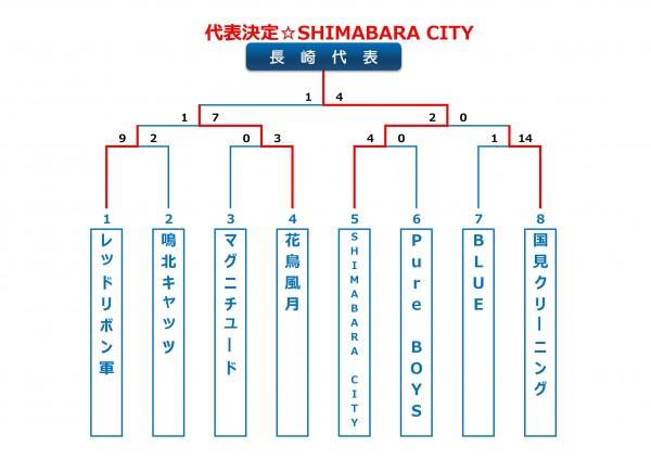 2014年ビクトリー杯長崎県大会トーナメント