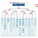 【2015ビクトリー杯】 沖縄地区・中部Fブロック