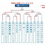 【2015ビクトリー杯】 沖縄地区・那覇Aブロック