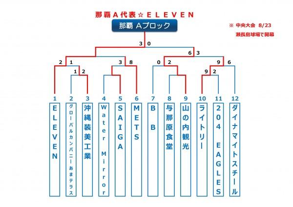 2015年ビクトリー杯沖縄地区那覇Aブロックトーナメント表