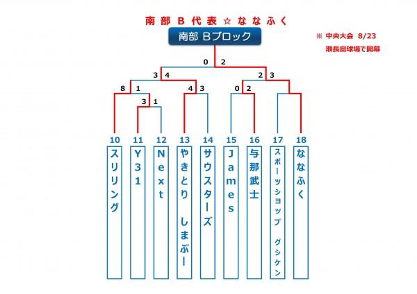 2015年ビクトリー杯沖縄地区南部Bブロックトーナメント表