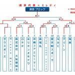 【2015ビクトリー杯】 沖縄地区・浦添ブロック