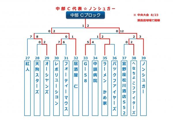 2015年ビクトリー杯沖縄地区中部Cブロックトーナメント表