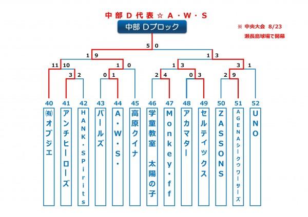 2015年ビクトリー杯沖縄地区中部Dブロックトーナメント表