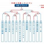 【2015ビクトリー杯】 沖縄地区・中部Eブロック