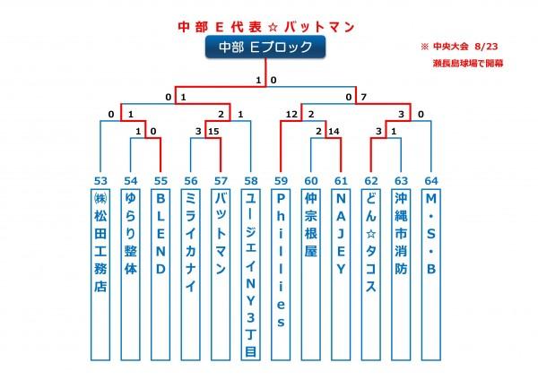 2015年ビクトリー杯沖縄地区中部Eブロックトーナメント表