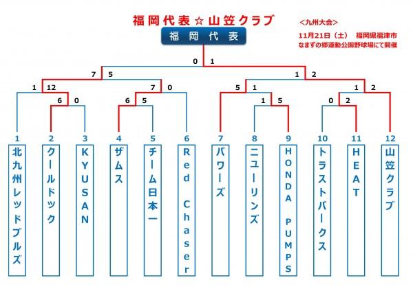 2015年ビクトリー杯福岡ブロックトーナメント表