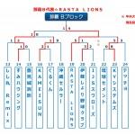 【2015ビクトリー杯】 沖縄地区・那覇Bブロック