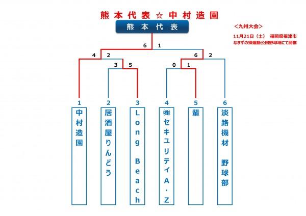 2015年ビクトリー杯熊本ブロックトーナメント表