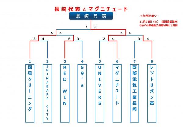 2015年ビクトリー杯長崎ブロックトーナメント表