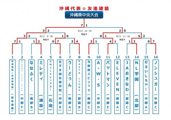 2015年ビクトリー杯沖縄中央大会トーナメント表