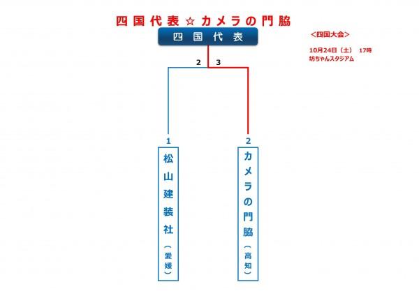 2015年ビクトリー杯四国大会トーナメント表