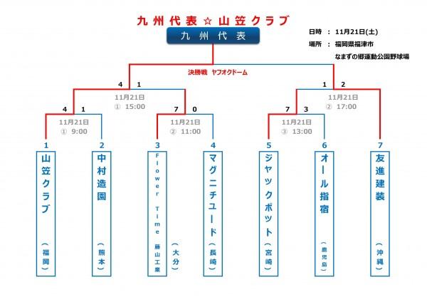2015年ビクトリー杯九州大会トーナメント表