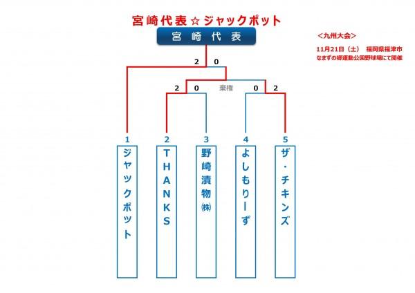2015年ビクトリー杯宮崎ブロックトーナメント表