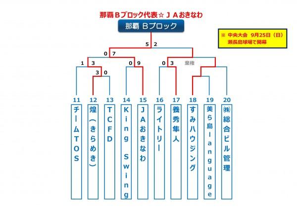沖縄地区・那覇Bブロック