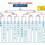 【2016ビクトリー杯】 沖縄地区・中部Dブロック