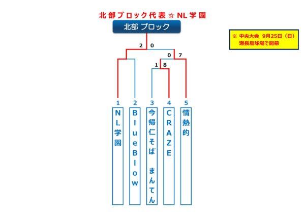 沖縄地区・北部ブロック