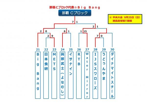 沖縄地区・那覇Cブロック