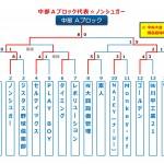 【2016ビクトリー杯】 沖縄地区・中部Aブロック